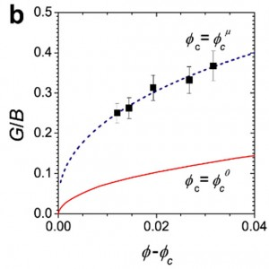 Fig. 2. The ratio (G/B) of shear (G) and bulk (B) moduli of soft colloidal glasses at different packing fractions (i.e., as function of distance to the jamming transition, f-fc.) The dashed curve shows the prediction for frictional particles; for frictionless particles (solid curve), theory cannot capture experimental G/B.