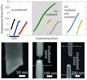 Representative stress-strain measurements, and the fracture morphologies for the original, ion irradiated, and irradiated and heated nanowires of MGs. The as-molded wires are seen to fracture in a brittle manner, while the irradiated wires demonstrate tensile ductility. Subsequently heating the nanowires brings back the brittleness.