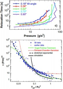 Figure 1. (a) Uncollapsed data for relaxation time vs. pressure. (b) Collapsed data for dimensionless relaxation time vs. inverse dimensionless pressure.