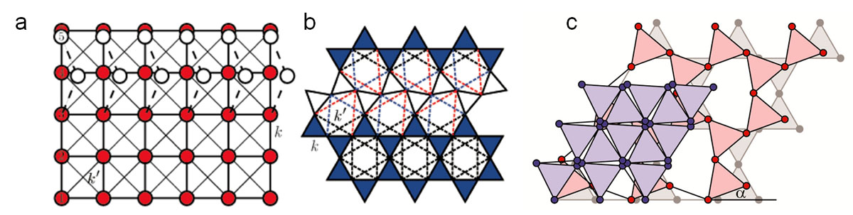 Fig. 1. (a) Square and (b) kagome lattices with NN springs of spring constant k and NNN springs of spring constant k'. White circles in (a) and white triangles in (b) show a zero-energy distortion. (c) A sequence of twisted kagome lattices. Pulling the purple lattice along the horizontal axis cause it to expand in both the horizontal and vertical directions to the pink and grey lattices, the defining characteristic of auxetic materials. Twisted kagome lattices with triangles at angle a to horizontal.