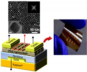 11 nanometer PbS nanocubes are form close-packed assemblies and integrated to form the active channels of thin film transistors that are ambipolar, transporting both electrons and holes. Exchange of the surface with a compact ligand allows facile charge transport and the fabrication of electronics and the first quantum dot circuits that are further integrated on flexible plastics.