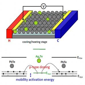 Ag2Te nanocrystals