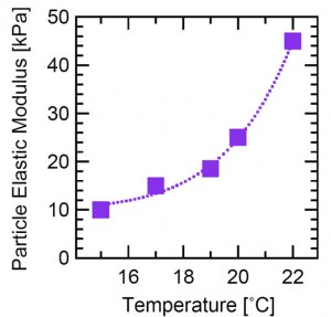 b) Particle elastic modulus as a function of temperature. Particles shrink when heated, and stiffen.